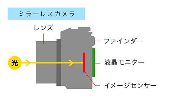 カメラの構造